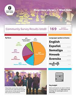 Survey results - English